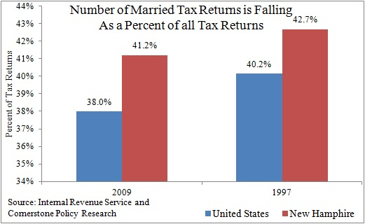 Chart Showing New Hampshire Married Tax Returns are Falling as a Percent of All Tax Returns 1997 to 2009