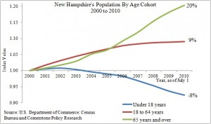 Chart Showing New Hampshire Population by Age Cohort 2000 to 2010