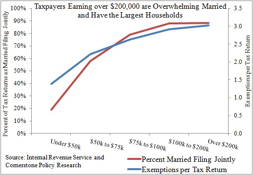 Chart Showing That New Hampshire Taxpayers Earning over $200,000 are Overwhelming Married and Have the Largest Households