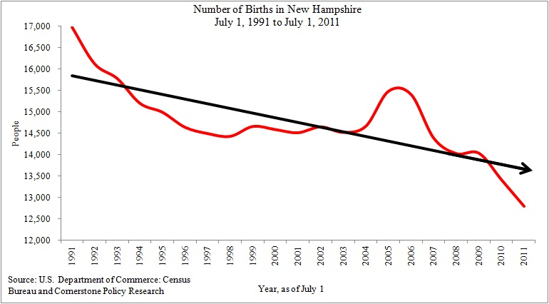 Chart Showing Number of Births in New Hampshire is on the Decline 1991 to 2011