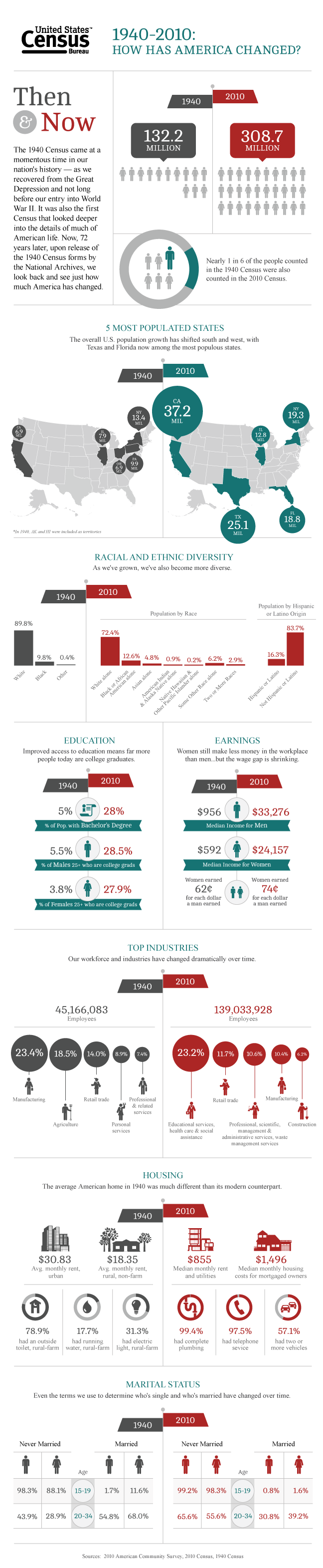 U.S. Census Bureau Infographic Comparing 1940 to 2010