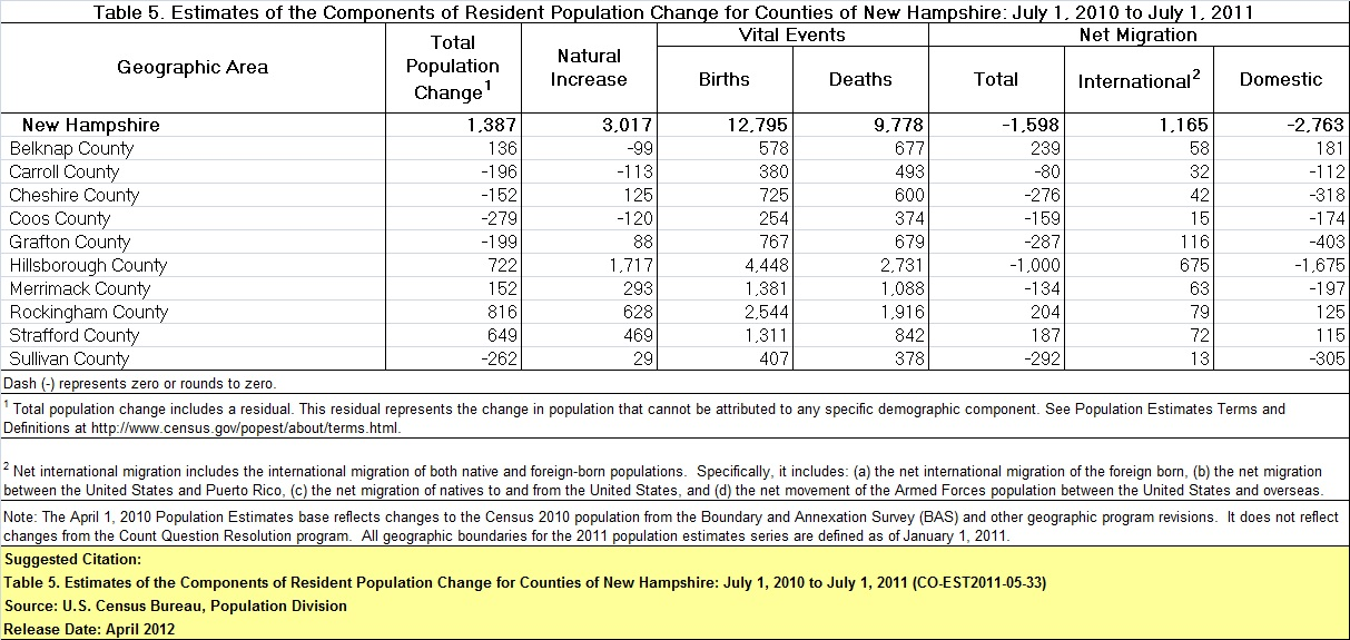 Table Showing Estimates of the Components of Resident Population Change for Counties of New Hampshire July 1, 2010 to July 1, 2011