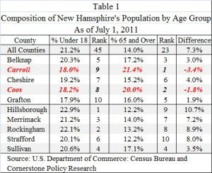 Table Showing Composition of New Hampshire's Population by Age Group July 1, 2011