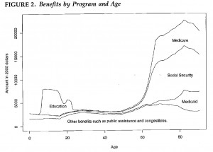 Chart Showing Beneftis by Program and Age