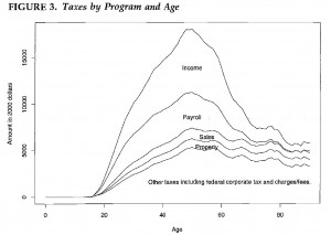 Chart Showing Taxes by Program and Age